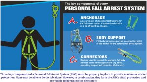 Personal Fall Arrest Systems Abcsfire Magazine Safety